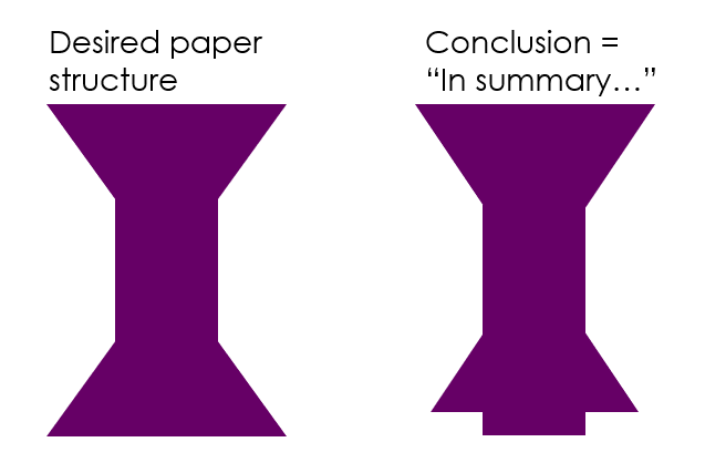 Biggest mistake writing the conclusion of a scientific paper